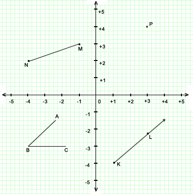 Ricksmath coordinate geometry test give the co ordinates of the starting point of the ray kl click here for answer ccuart Images